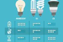 LED Lighting & Sustainability