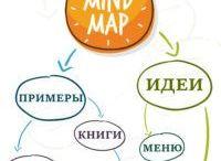 Самоорганизация и  планированиС