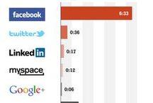 Social Media | Blog | Content Marketing / by Logikal Code