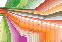 Dataphile / No, not infographics. This is serious. / by Andy Birchwood
