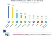 Mobile Messaging / Information, innovation and case studies in the use of Mobile Messaging including WhatsApp, WeChat, Facebook Messenger, Snapchat, Skype, Kik Messenger, Viber and Telegram Messenger among others.