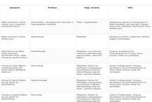 Infografiken / Freilandexoten: Schutz- + Pflegetipps, Mangelerscheinungen + Krankheiten,  Checklisten, ...