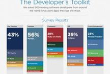Programming / Stuff about software development focused on mobile.
