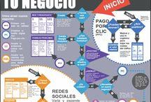 Negocios, Business Strategy / Ideas, tendencias, infográficas para optimizar procesos e incrementarla utilidad