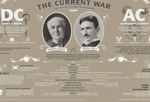 The History of Electricity / by Bounce Energy