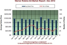 Middle GA Market Reports / Here is a snapsot of the Middle GA real estate market, courtesy of Anita Clark Realtor.  http://sellingwarnerrobins.com I work at Coldwell Banker SSK Realtors (478) 953-8595.