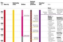 Ben Serbutt infographic designs / Blatant self-promotion:  Infographic designs by Ben Serbutt