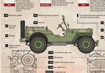 Military Infographs / Infographs about the military (not all are English)
