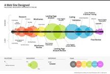 FOCUS on Digital Experience (Execution) / Collection of infographics that focus on the execution of digital experience e.g. web design, SEO tactics / by Rika Ng