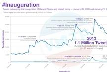 Politics: Social TV Infographics / by Social TV Digest