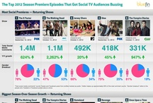 Monthly Social TV Charts / by Social TV Digest