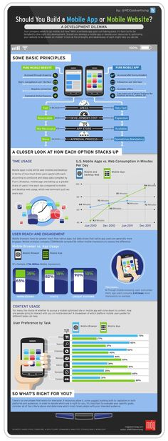 #mobile app vs mobile site #infographic (on mouse over click magnifying glass to enlarge)