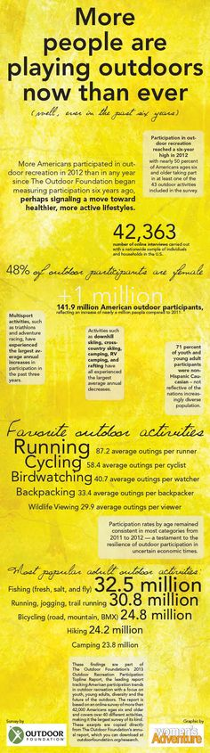 Participation in outdoor activities reaches six year high! Nice work, folks!