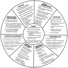counselling theory This psychology resource is a stub learn how you can help wikiversity to develop it different theories of counseling inform practitioners about how to work with.