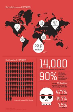 world aids day infographic - Google Search