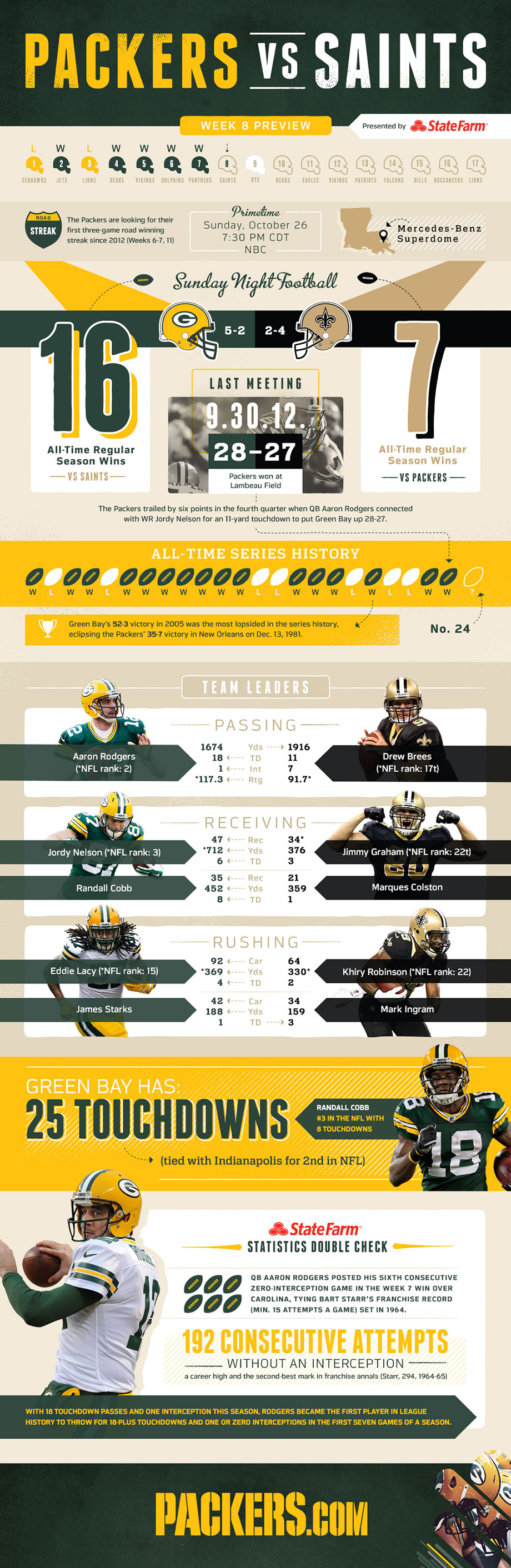 Infographic Packers Vs Saints Game Preview Saints Game Packers Infographic