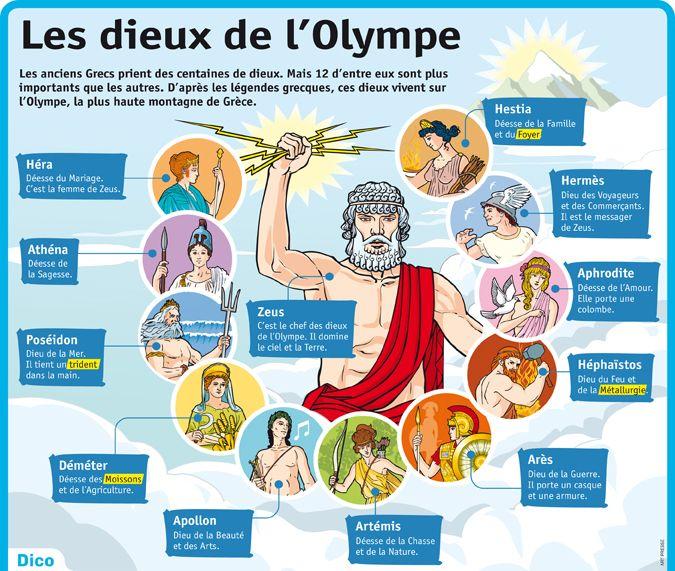 Les Dieux De L Olympe Dieux De L Olympe Mythologie Grecque Et Romaine Mythologie Grecque