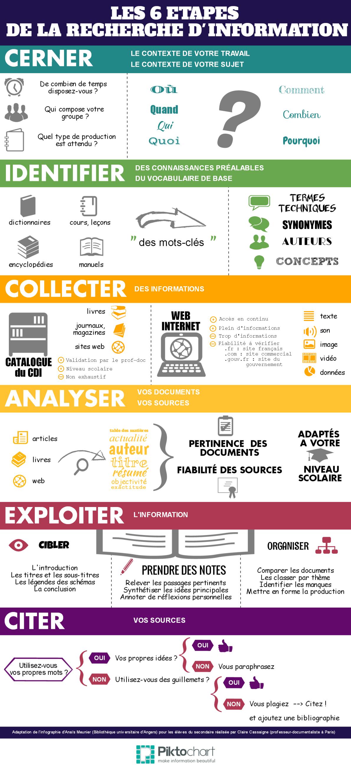 Infographie : les étapes de la recherche d'information – fenetresur