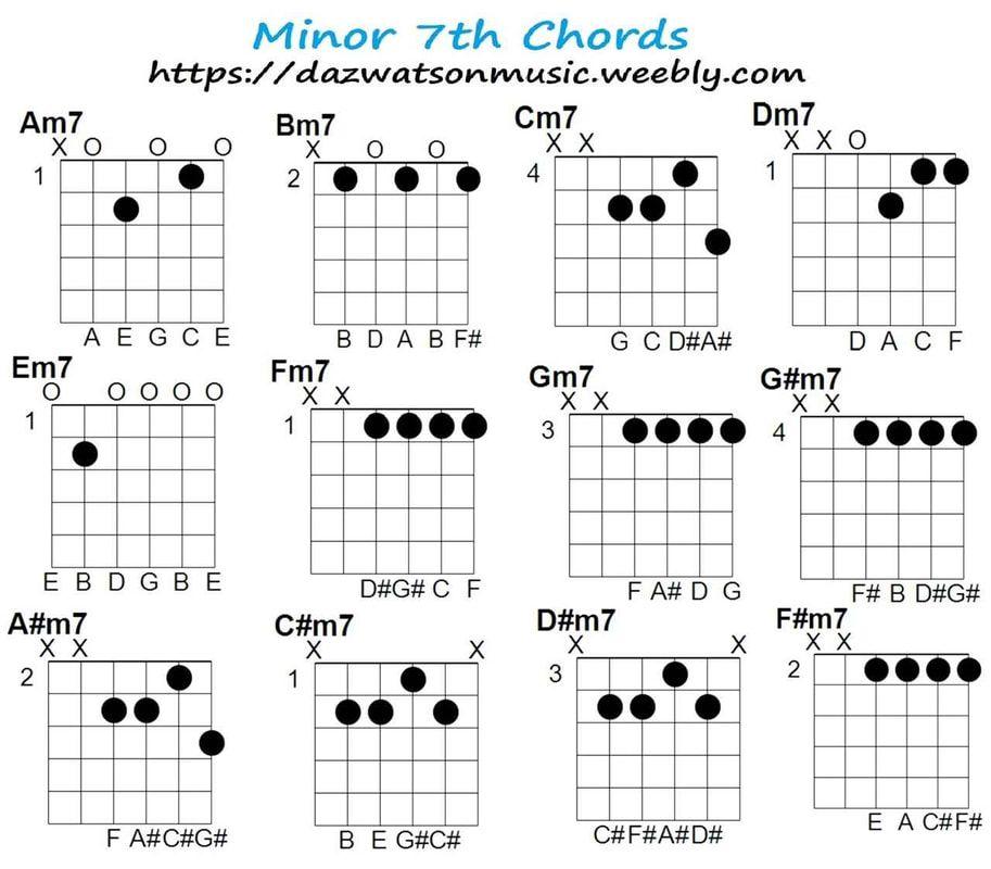 Pin on Guitar chords