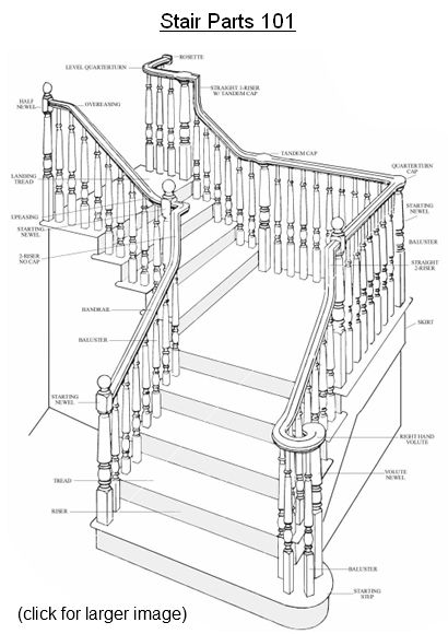 Great Stair Parts 101