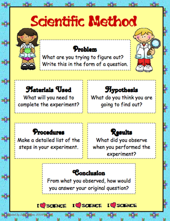 Here S A Poster On One Approach To A Scientific Method Science Fair Projects Science Fair Scientific Method