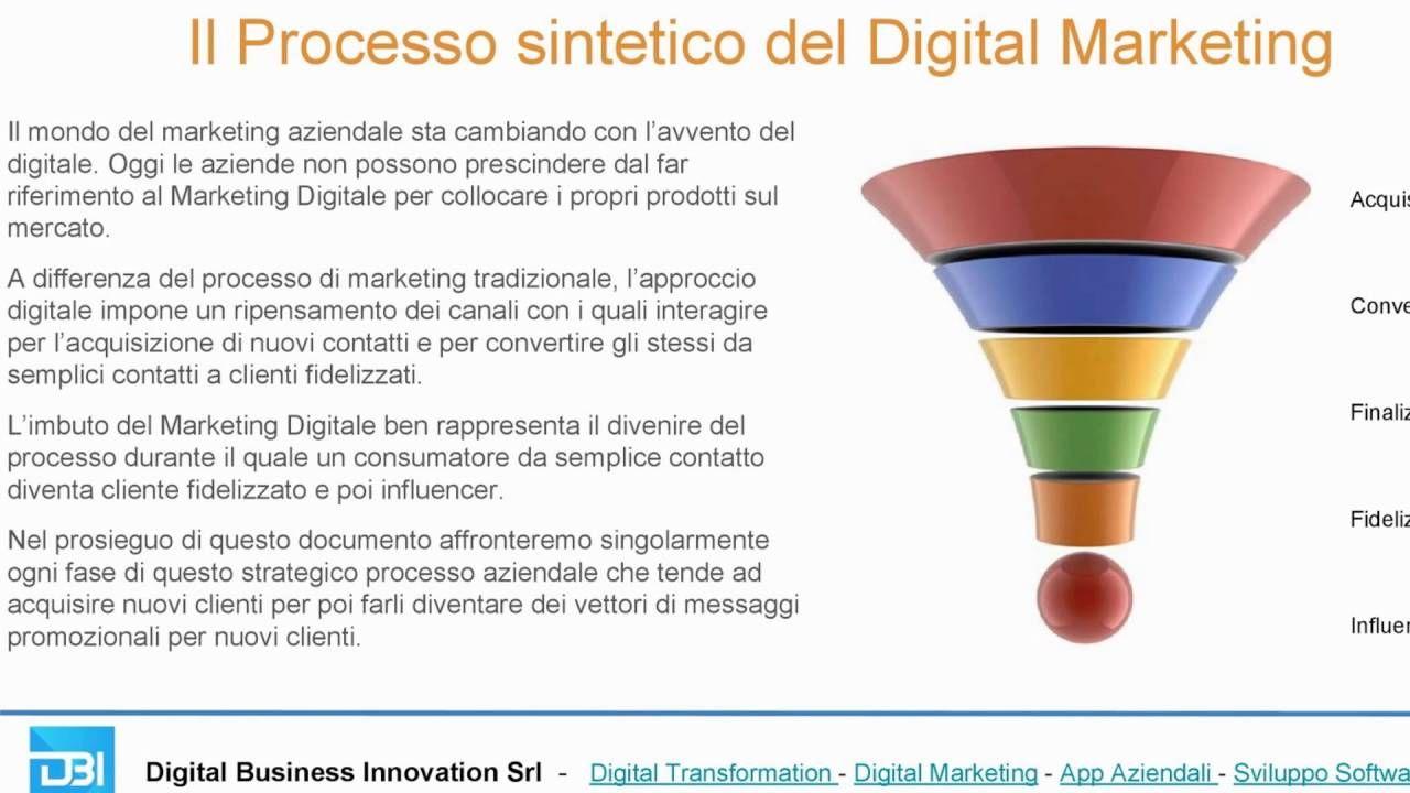 Digital Marketing - Processo Sintetico