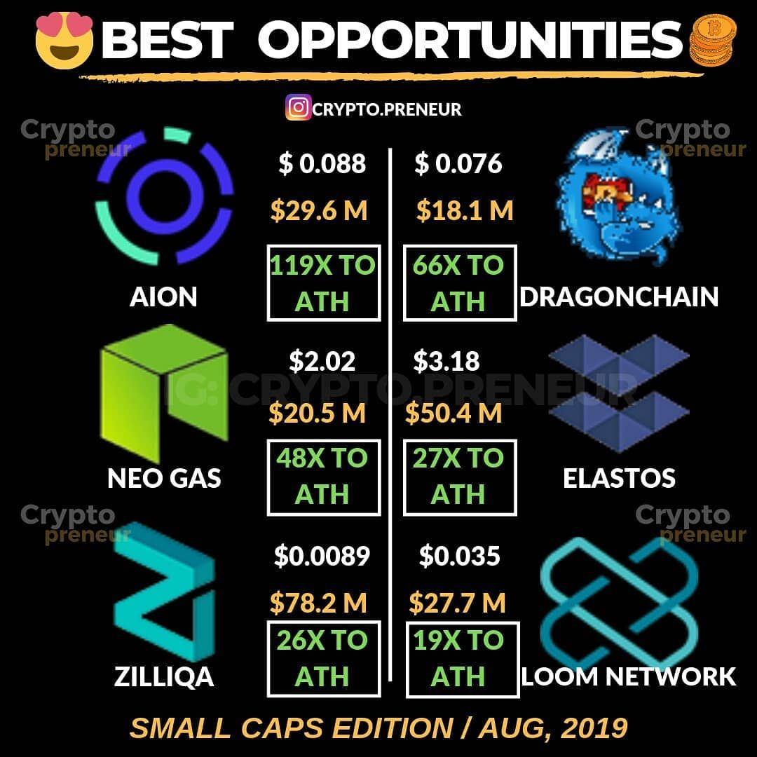 best ath cryptocurrency