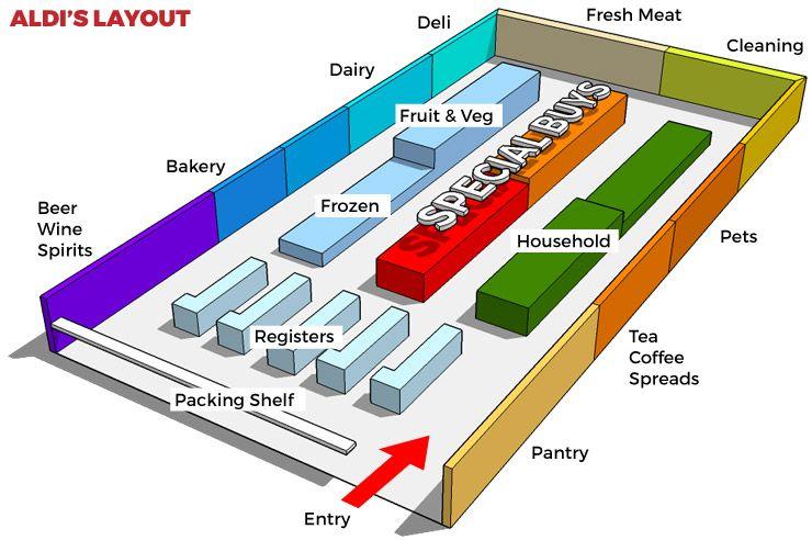 aldi store layoutfloor plan Google Search Store layout