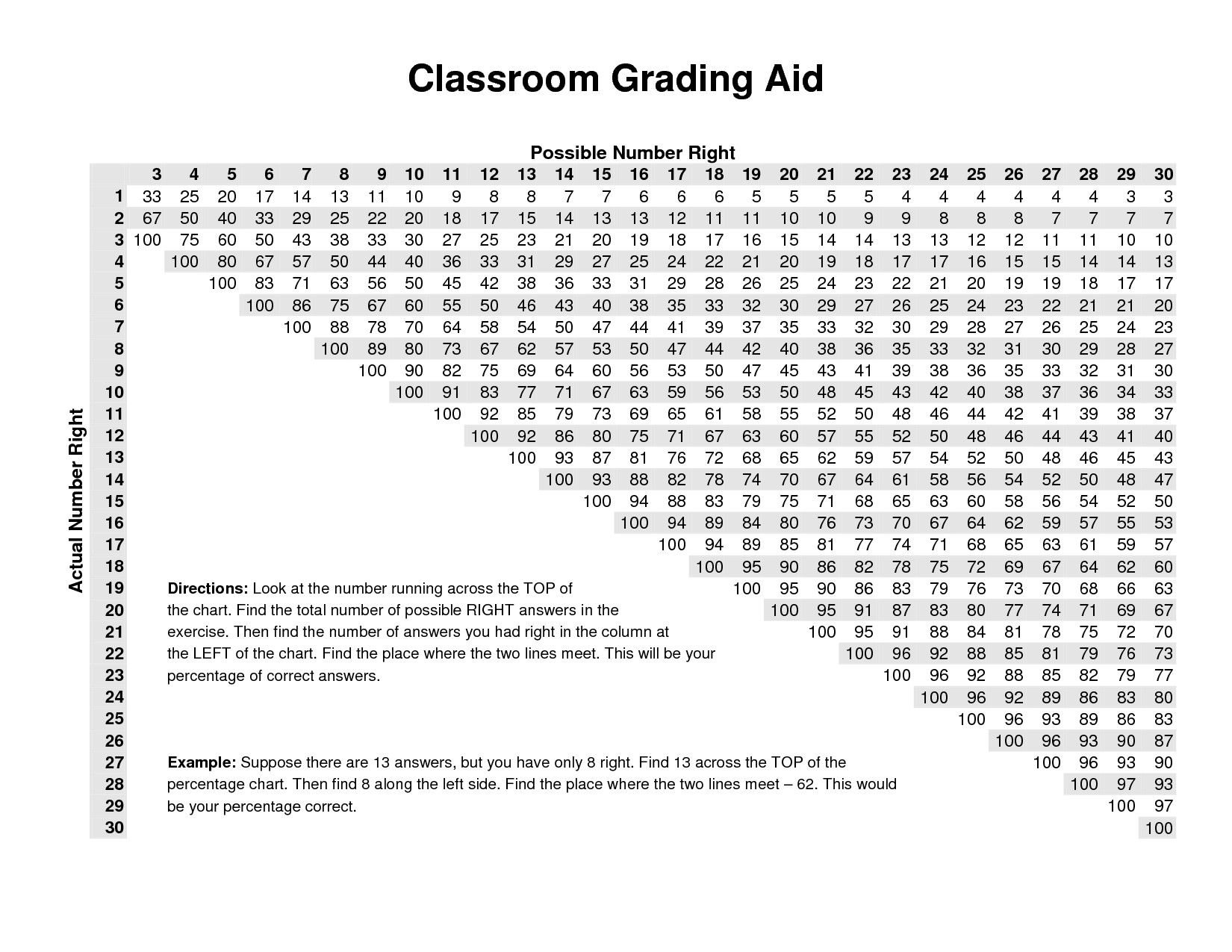 Grading chart printable school pinterest chart behavior sheet grading chart printable geenschuldenfo Choice Image
