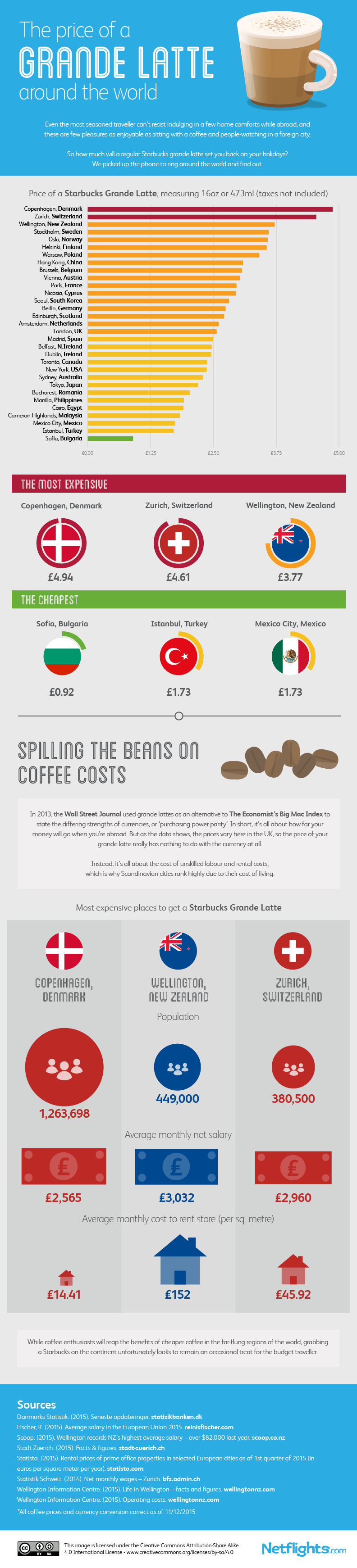 The Price of a Grande Latte Around The World