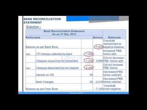 Ca Cpt Online Free Video Lectures Bank Reconciliation Statement