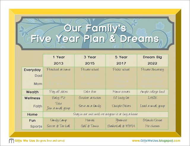 create your family s 5 year plan printable printables pinterest