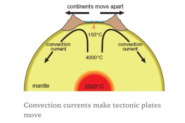 Convection Currents Earth Science Lessons Earth Science Activities