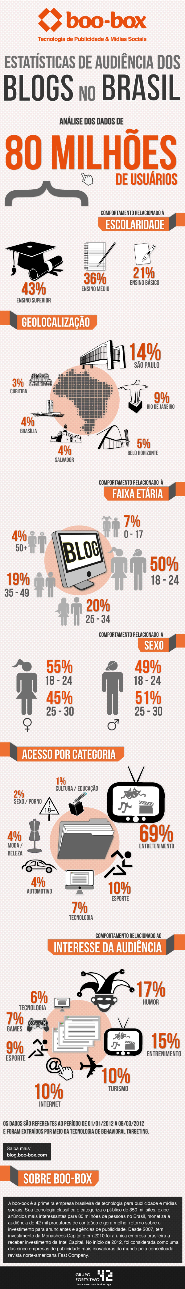 #Exclusivo. Infografico sobre audiencia dos blogs no Brasil. #midiassociais #marketingdigital