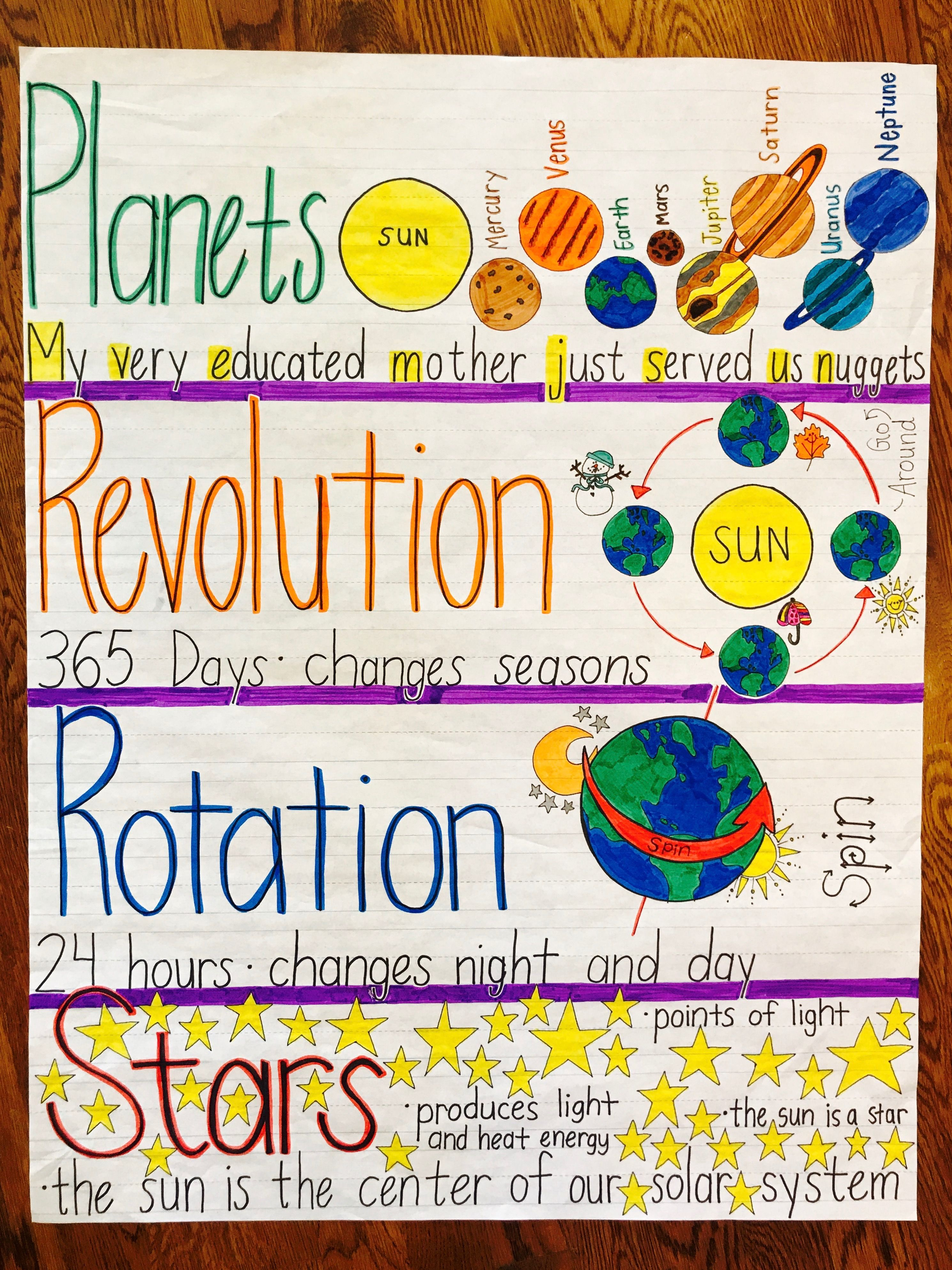 Planets Anchor Chart