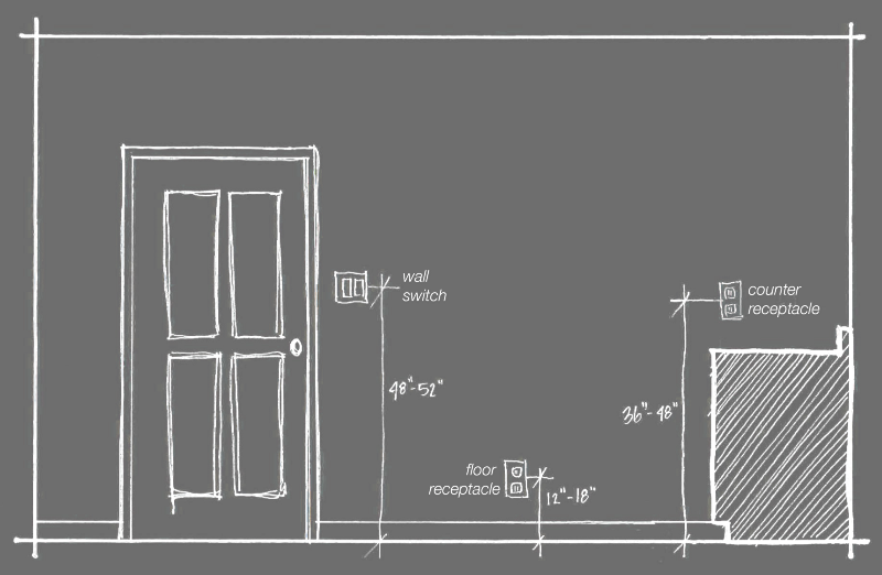 what is the required minimum height aff of a electrical wall outlet rh pinterest com
