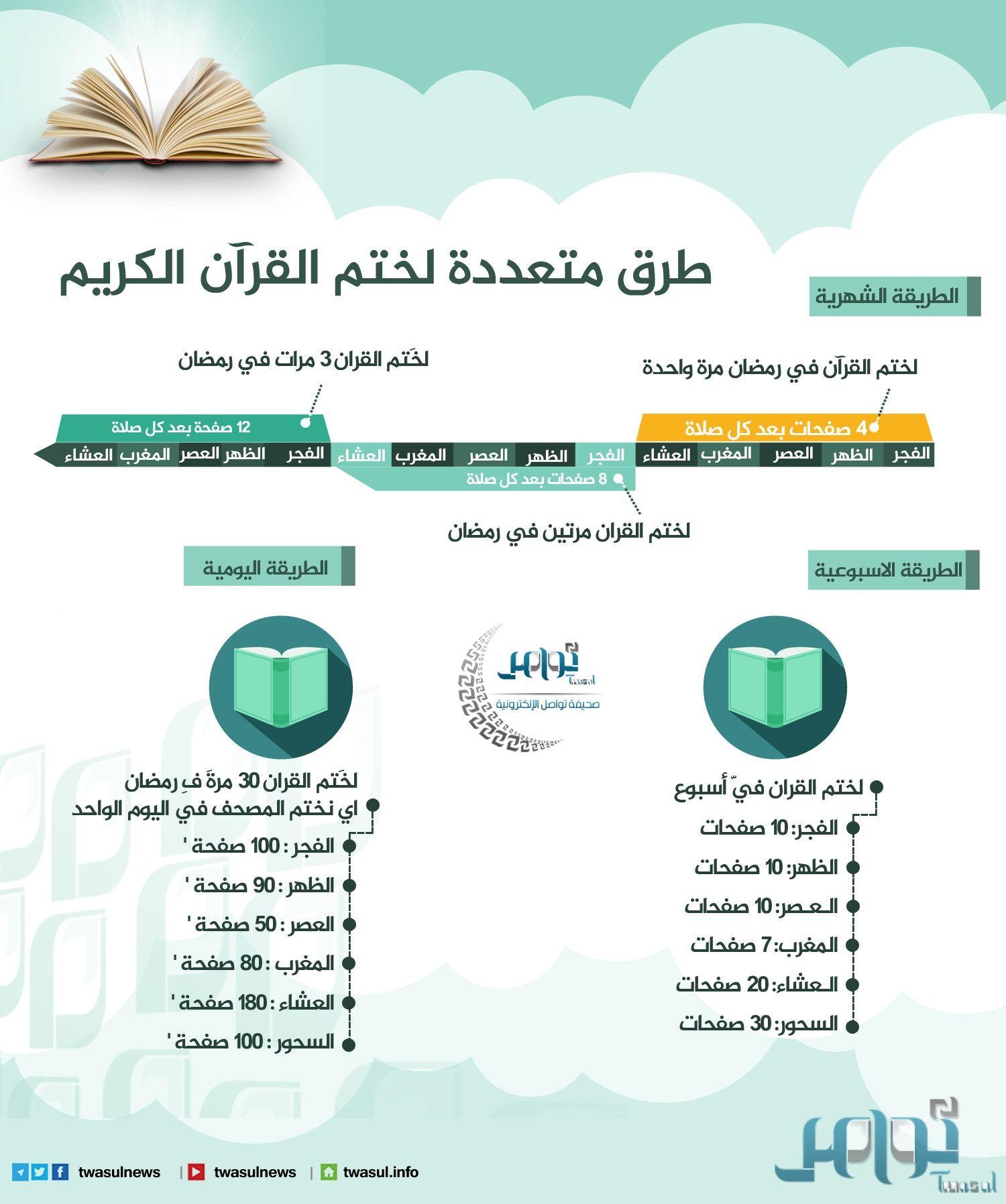انفوجرافيك طرق متعددة لختم القرآن الكريم في رمضان Islamic Kids Activities Islam For Kids Ramadan