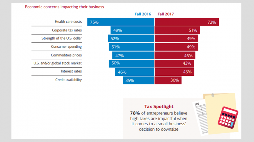 78 Of Small Businesses Say Higher Taxes May Cause Them To