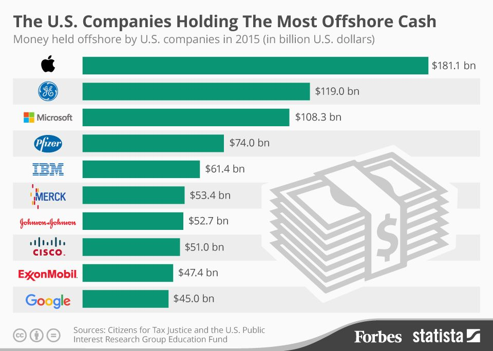 The U S Companies With The Most Offshore Cash Infographic Offshore Bank Banking Offshore