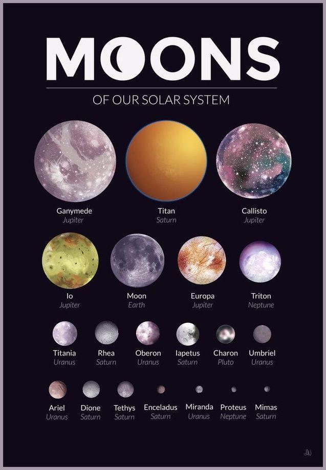 Monde unseres Sonnensystems - Ein Grafikdesign-Kunstdruck in Galeriequalität von Alexandria Neonakis zum Verkauf. - #Alexandria #Art #design #galleryquality - Remedios Ellis #graphicprints