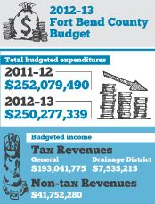Community Impact Newspaper - Katy 09/12 - 2012-13 Fort Bend County Budget. Design by Shawn Epps