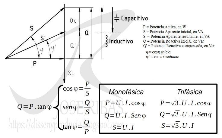 el factor de potencia en las instalaciones el u00e9ctricas