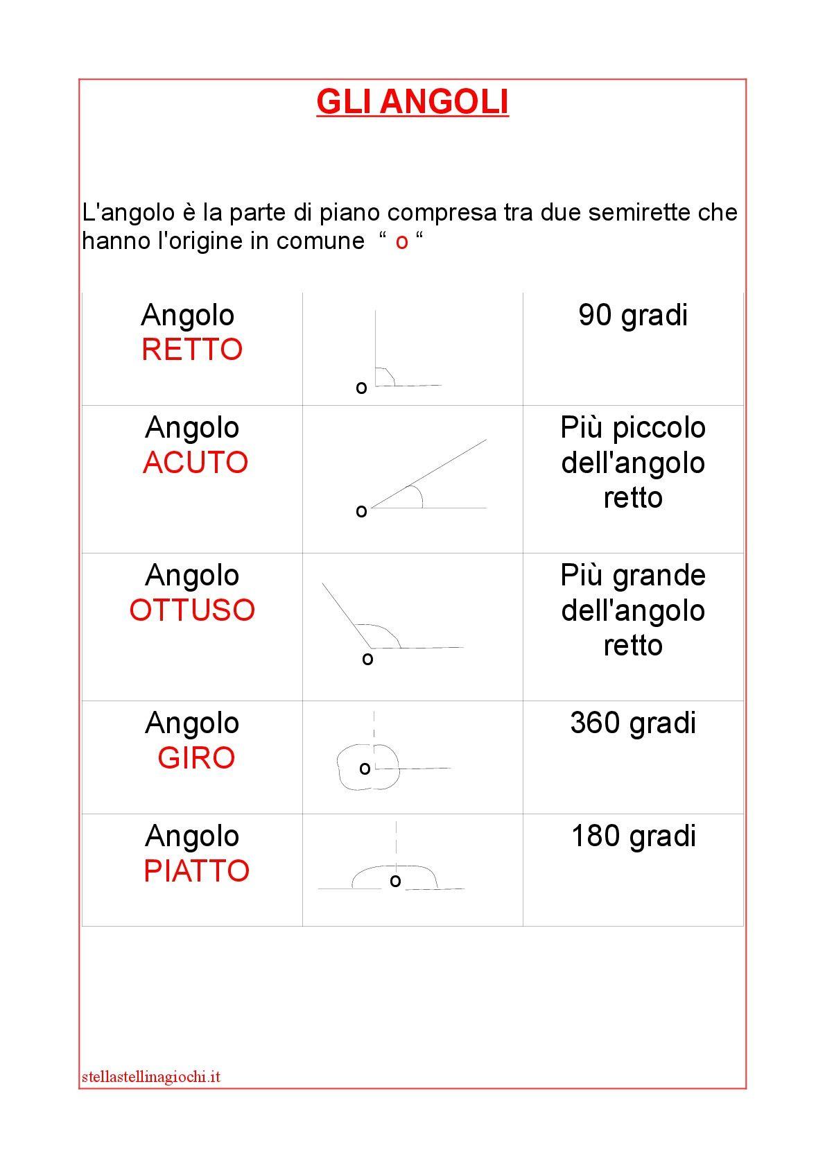 Schede didattiche di matematica. Gli angoli. Sul blog ...