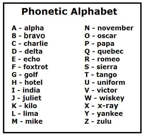 You Have To Memorise The Phonetic Alphabet And Translate Everyone Else S Random Versions Of It Phonetic Alphabet Military Alphabet Alphabet Charts