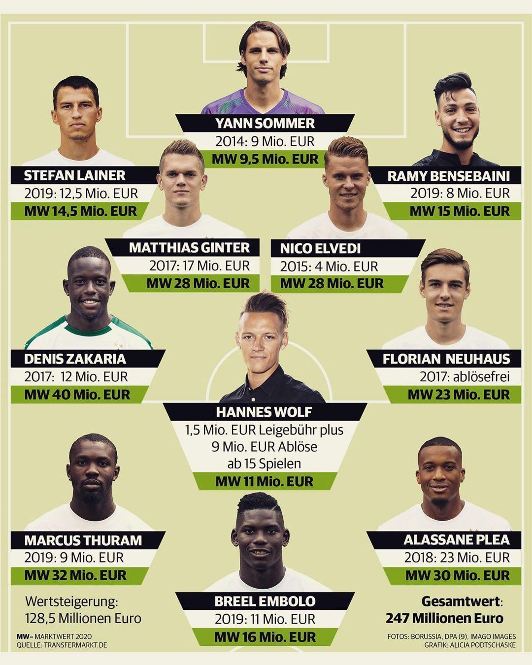 Gefallt 1 128 Mal 30 Kommentare Borussia Rp Online Fohlenfutter Auf Instagram Wir In 2020 Vfl Borussia Monchengladbach Vfl Borussia Borussia Monchengladbach