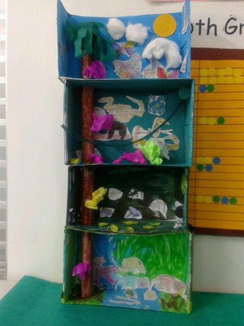 Rainforest Craft Ideas For Kids Part - 34: Rainforest Tree. The Four Layers Of The Rainforest. Crafts For Children To  Use Their