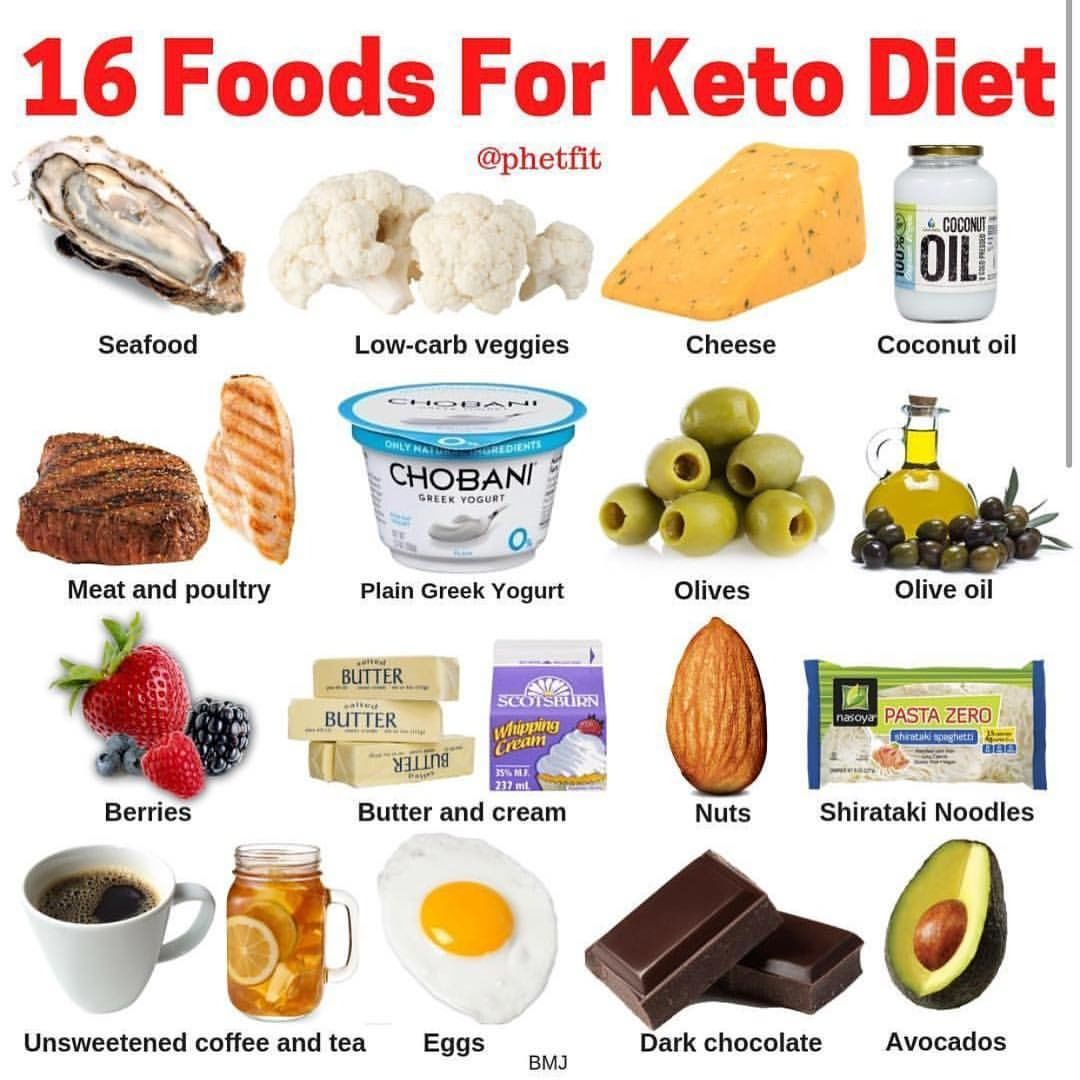 Sharing All About Keto On Instagram Keto Basics 16 Foods For The Keto Diet Discover An Easy Keto Diet Food List Keto Food List Keto Diet Guide