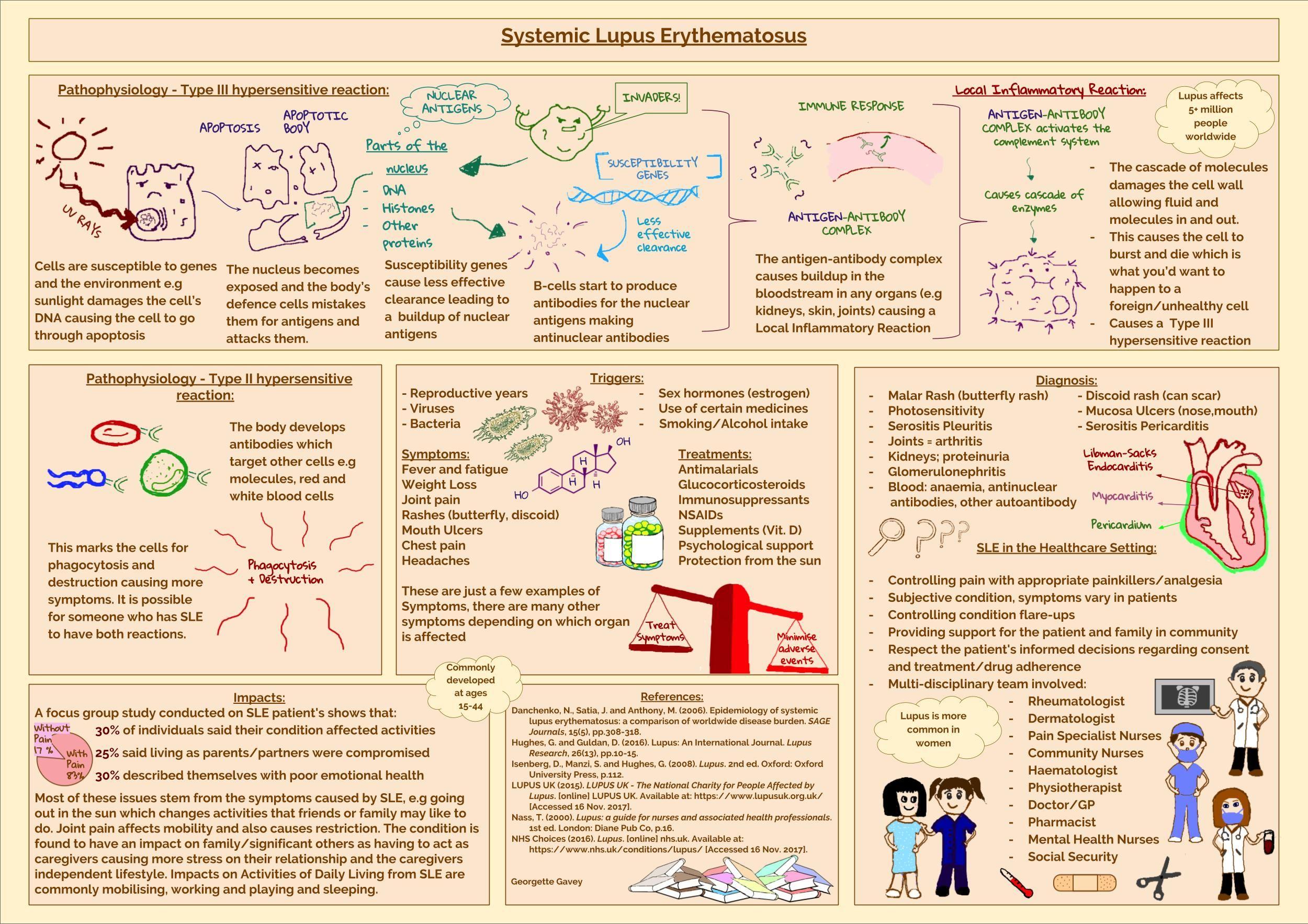 Year 2 Poster Presentation Molecules, Presentation, Nurse