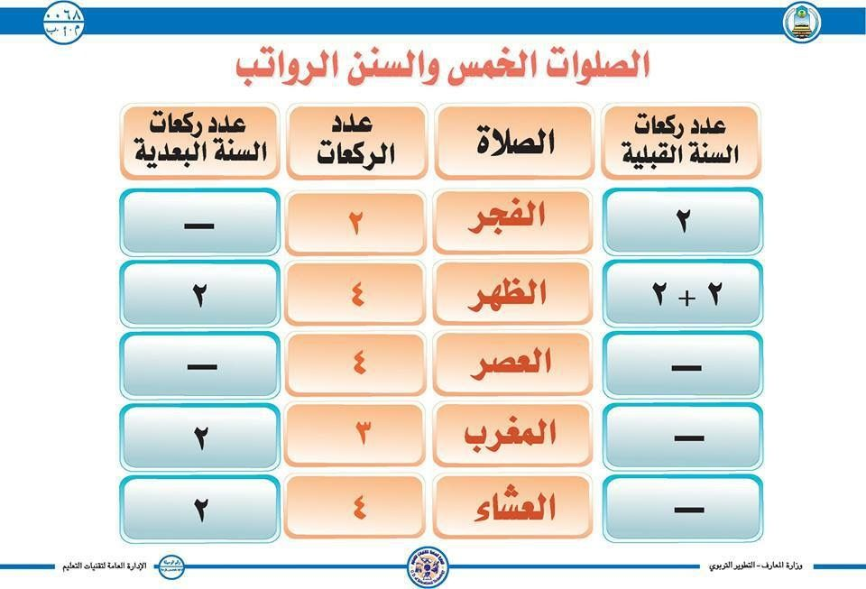 Pin By Khaled Bahnasawy On الصلاة خير موضوع Islam Facts Beautiful Quran Quotes Daily Prayer