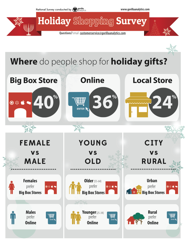 Holiday Survey Infographic 2012 Including Where People Shop For